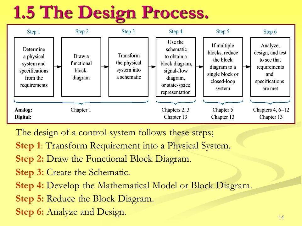 steps in system design Thus, the main objective of the detailed system design is to prepare a blue print of a system that meets the goals of the conceptual system design requirements.