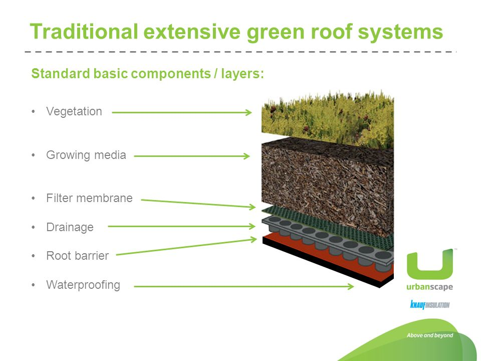 Green Roofs Future Of Urban Life Jure Umi Ppt Video