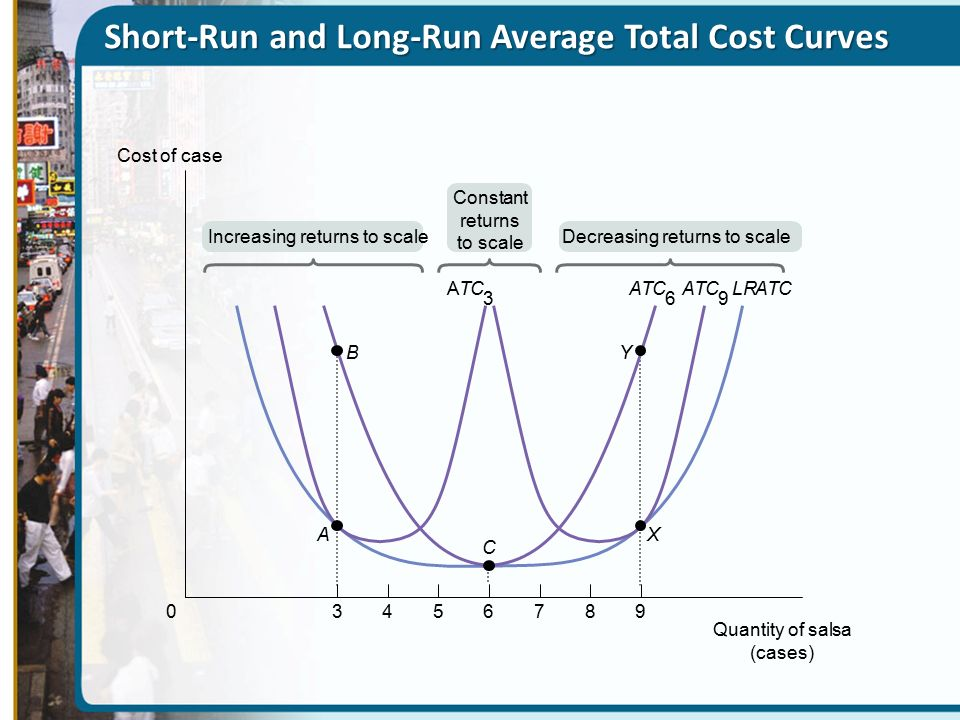 relationship between short run and long cost function