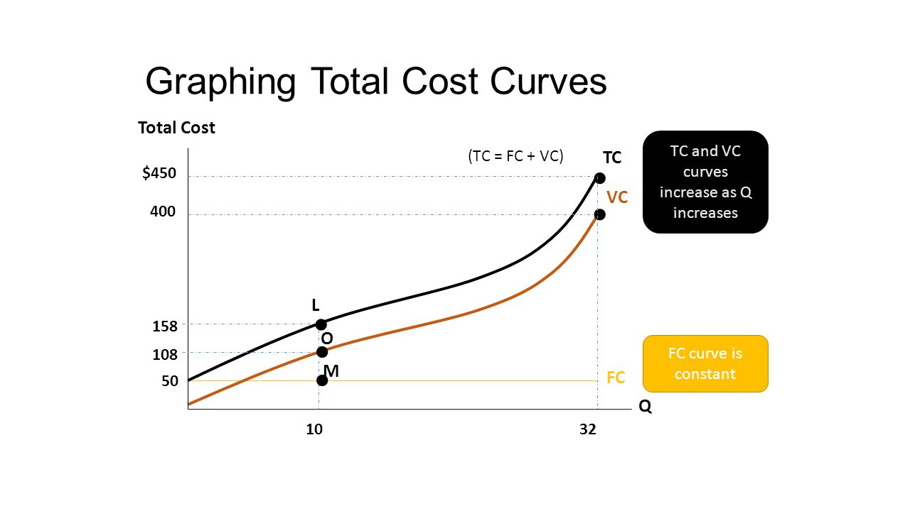 cost curves Chapter 10: market power: monopoly and monopsony 123 p = 700 - 5q where q is total output, ie q = q 1 + q 2 a on a diagram, draw the marginal cost curves for the two factories, the average and.