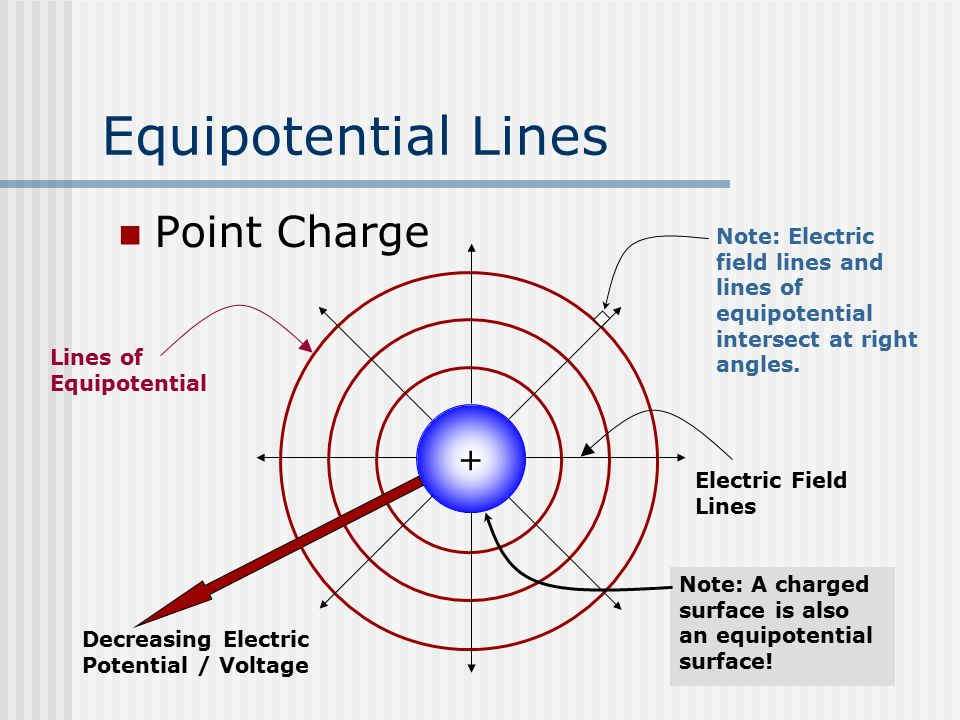 electric field lines and equipotential relationship tips