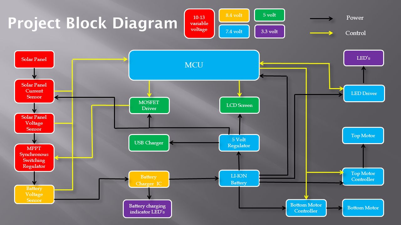Functional Block Diagram Interior Design Data Wiring Diagrams Unique Control Systems Photo Process Fmea Example