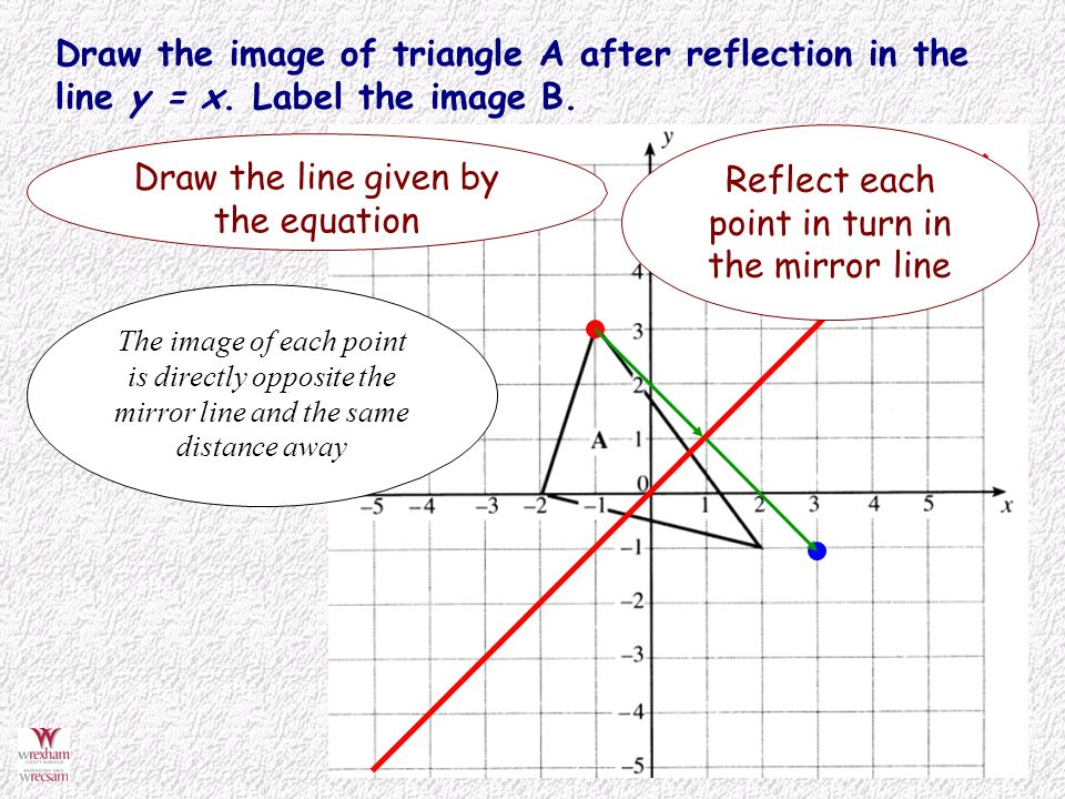 Drawing Lines Of Reflection : Reflect shapes in a mirror line defined by an equation