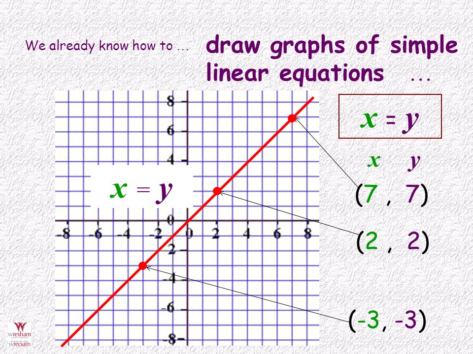 Drawing Lines From Equations : Reflect shapes in a mirror line defined by an equation