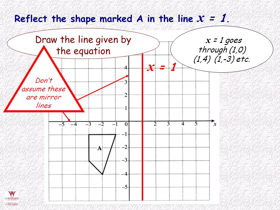 By Drawing The Line Y Solve The Equations : Reflect shapes in a mirror line defined by an equation