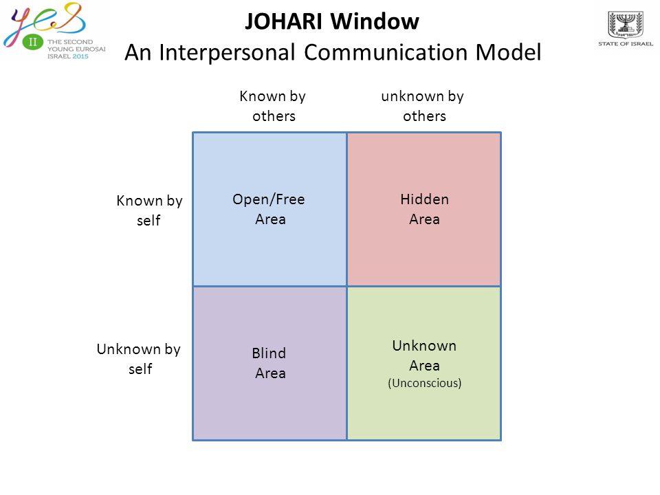 The JOHARI Window model - ppt video online download  The JOHARI Wind...
