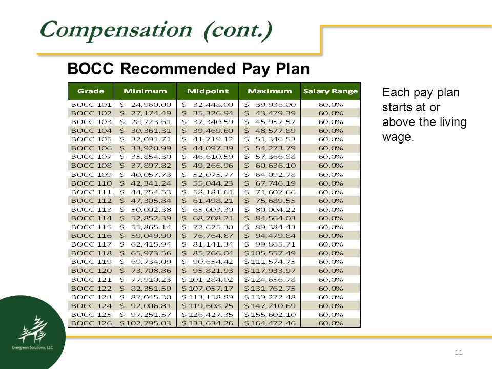 a description of the recommendation of a new compensation program Department of human resources rebecca hunter james k polk building, 1st floor 505 deaderick street nashville, tn 37243 (615) 741-4841 hrservicecenter@tngov.