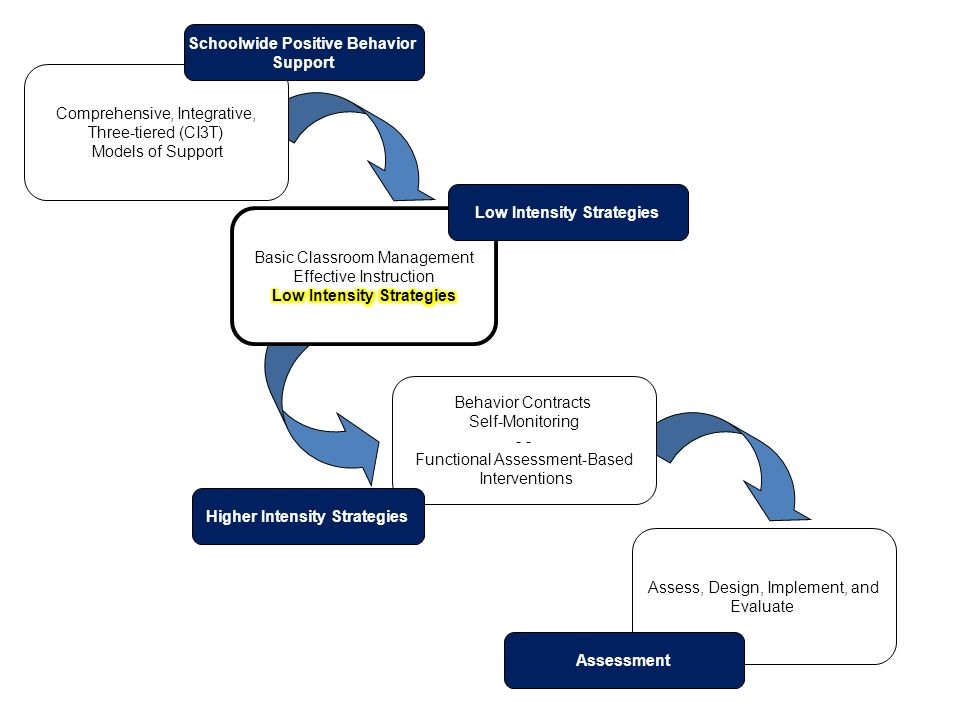 Classroom Oriented Instructional Design Models ~ Low intensity strategies a look at precorrection ppt