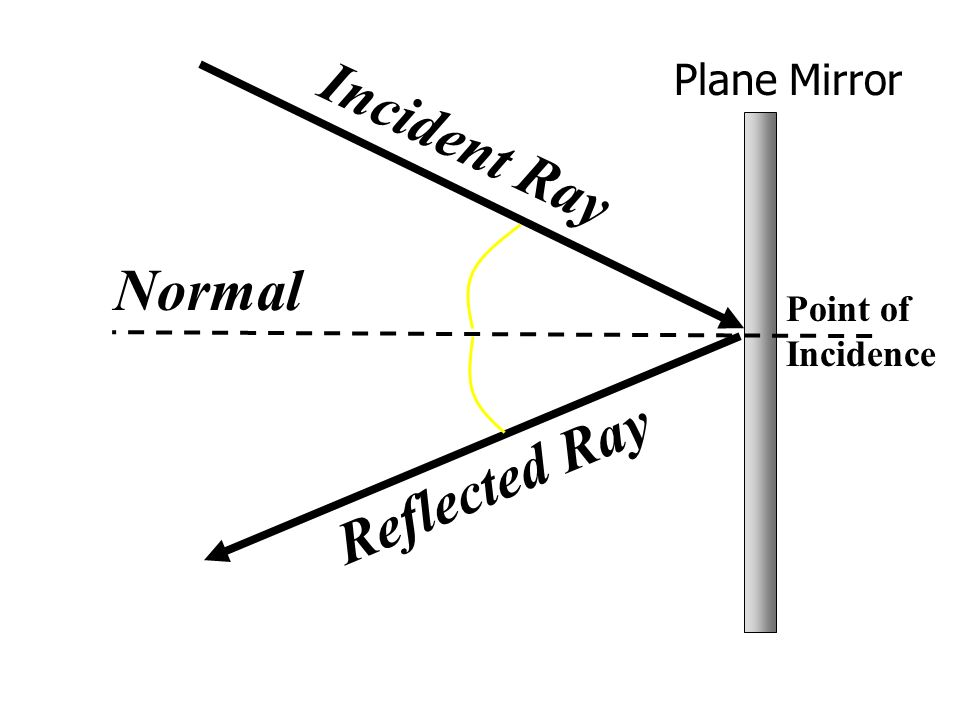list of synonyms and antonyms of the word  plane mirror