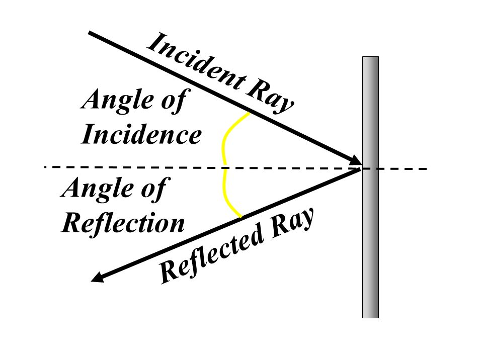 Laws of Reflection and Plane Mirror Images - ppt video ... Angle Of Incidence Mirror
