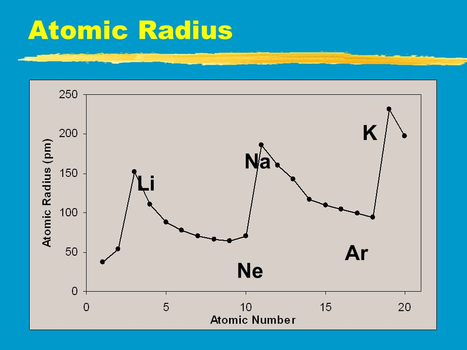 Periodic Trends: All Arrows point to increases - ppt video ...