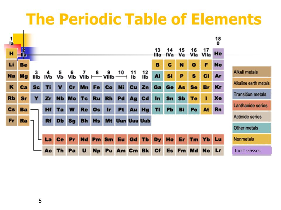 Hints mass number p n do now what do you know ppt video the periodic table of elements urtaz Choice Image