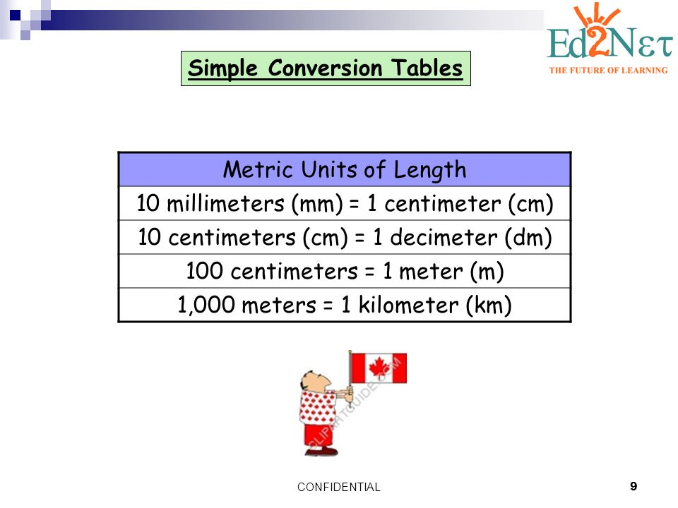 Today we will be learning about metric units of length for Millimeters to meters