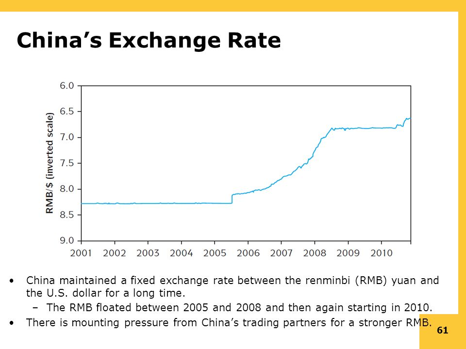 61 China S Exchange Rate