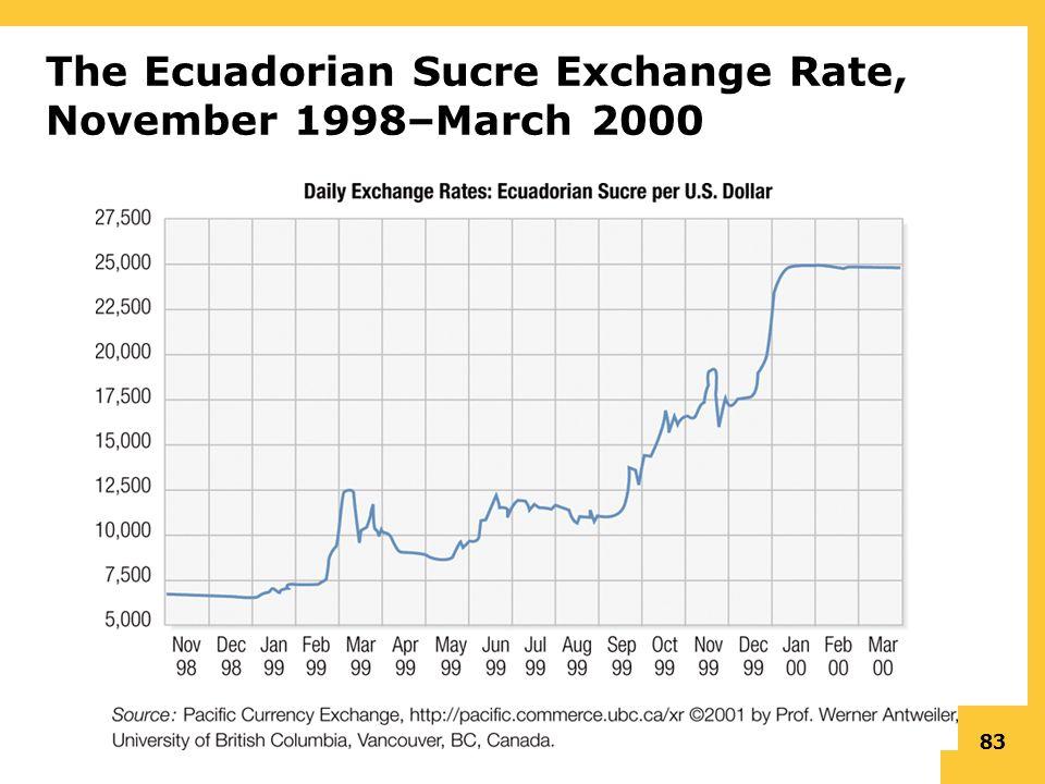 83 The Ecuadorian Sucre Exchange Rate November 1998 March 2000