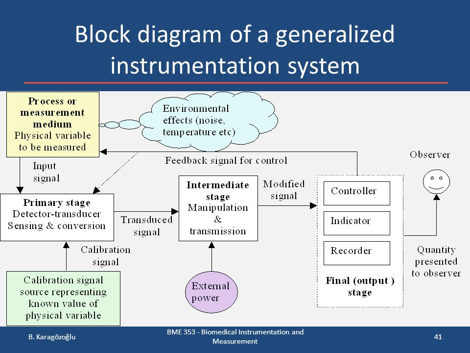 general block diagram instrumentation Cro operation: a simplified block diagram of a typical oscilloscope is shown in  fig 3 in general, the instrument is operated in the following manner the signal.