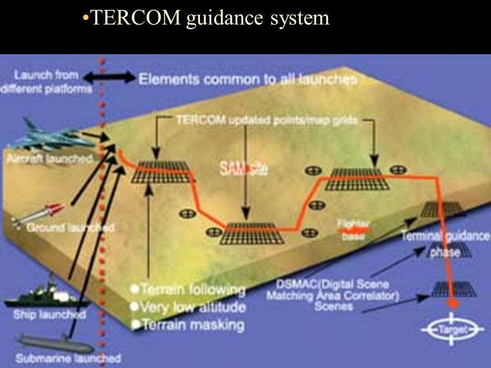 Missile Guidance Systems Ppt Video Online Download