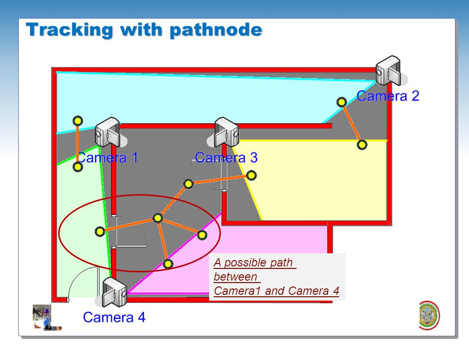 Tracking with pathnode