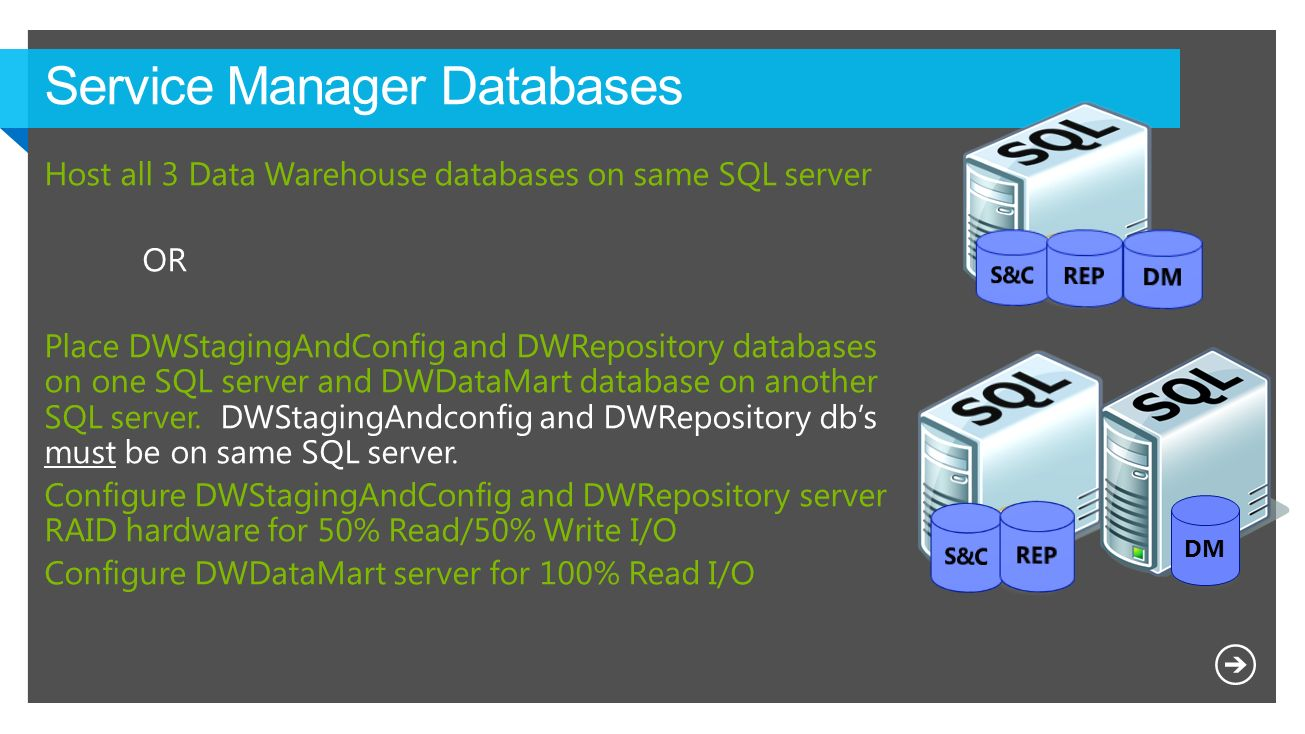 Service Manager Databases