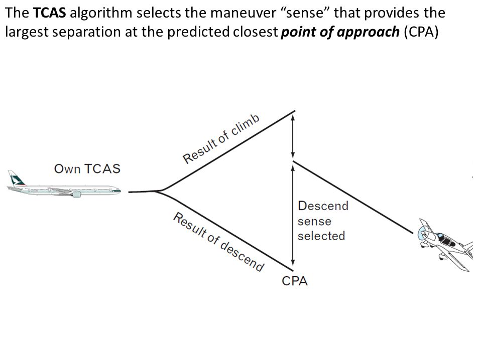 The TCAS algorithm selects the maneuver sense that provides the largest separation at the predicted closest point of approach (CPA)
