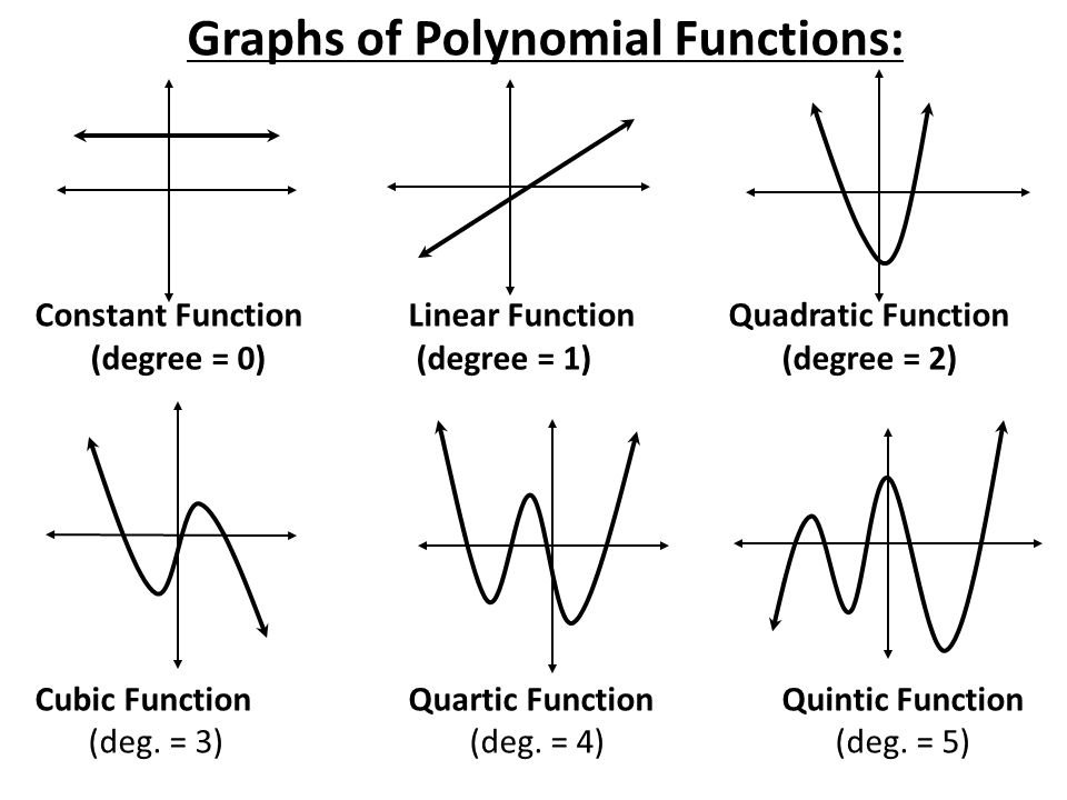 POLYNOMIALS REVIEW The DEGREE of a polynomial is the ...