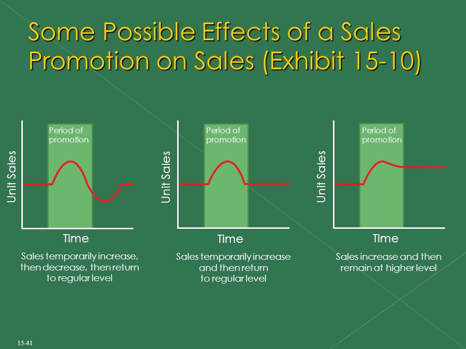 adl 41 advertising and sales promotion Transcript of mkt 243 : fundamental of marketing product  sales promotion are developed  media decision in advertising adl's use internet as medium to .
