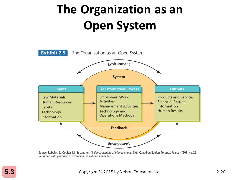 organization as machine Organization as machine or complex adaptive system sandra l bloom, md  organizations as machine organization as living system with a brain.