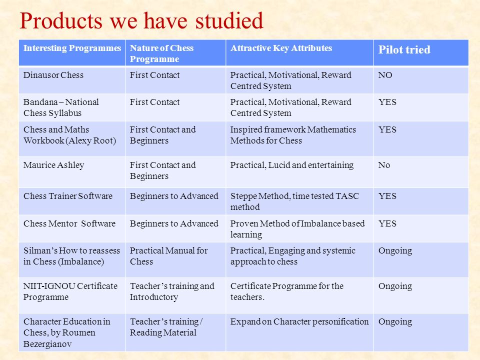 Products we have studied