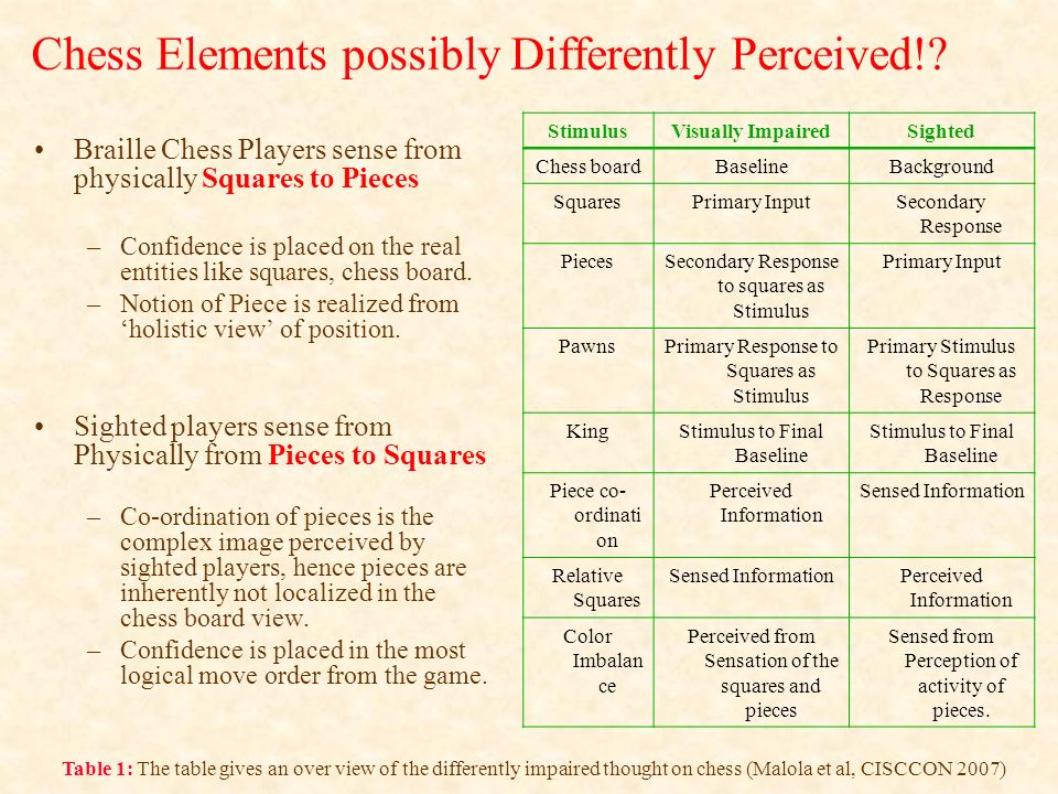Chess Elements possibly Differently Perceived!