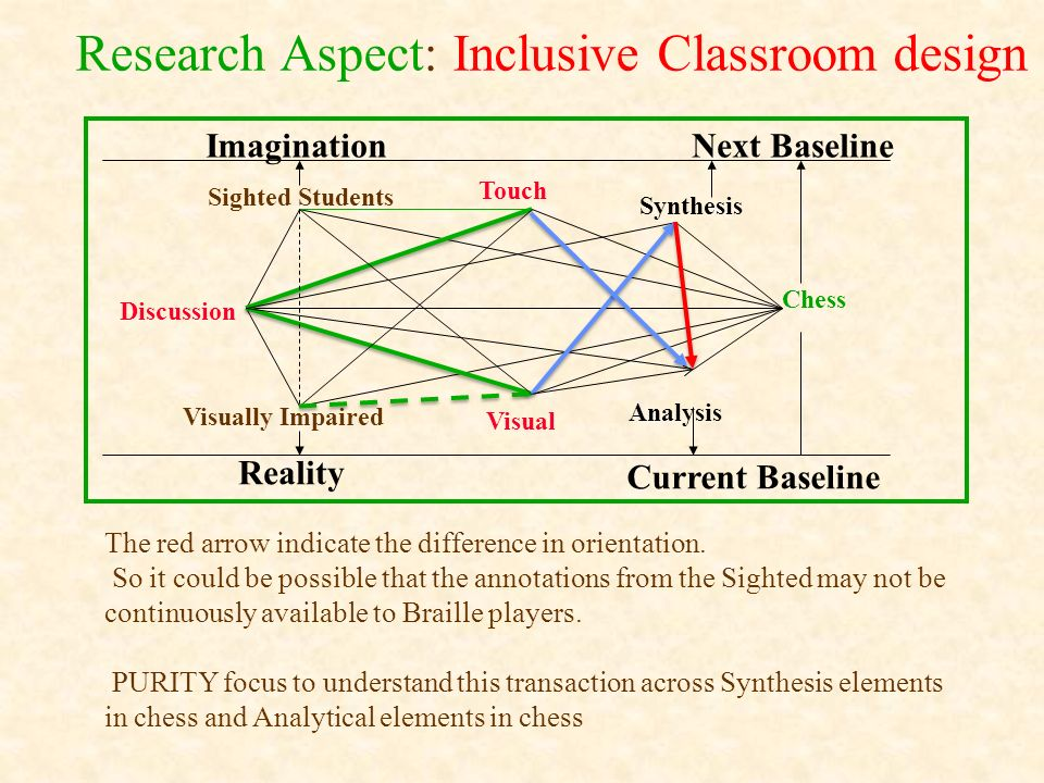 Research Aspect: Inclusive Classroom design