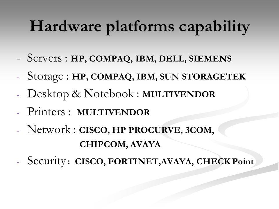 Hardware platforms capability