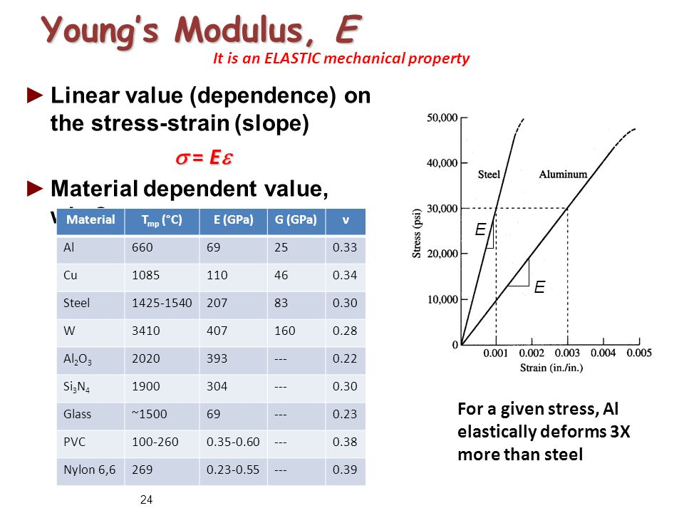 Young's Modulus for Plastic