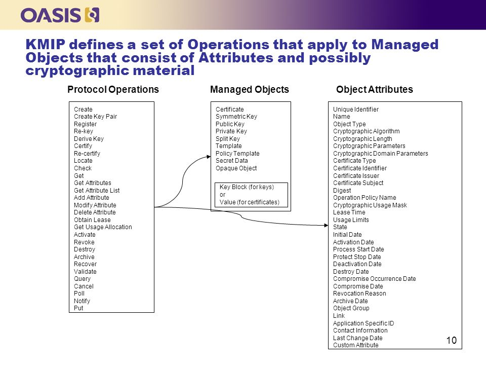KMIP defines a set of Operations that apply to Managed Objects that consist of Attributes and possibly cryptographic material