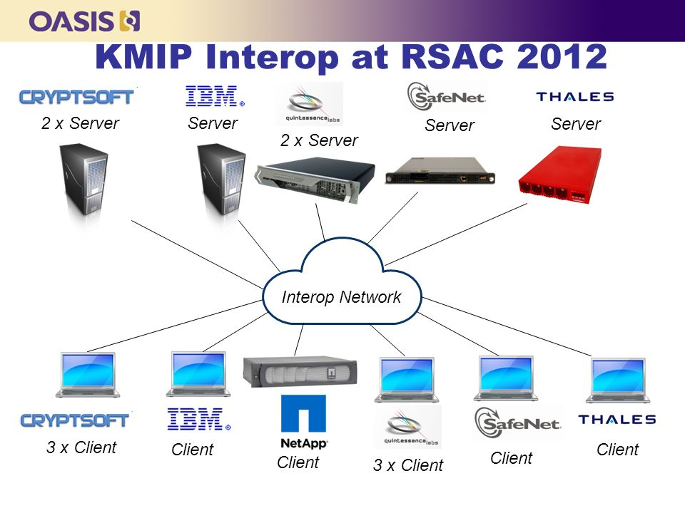 KMIP Interop at RSAC x Server Server Server Server 2 x Server