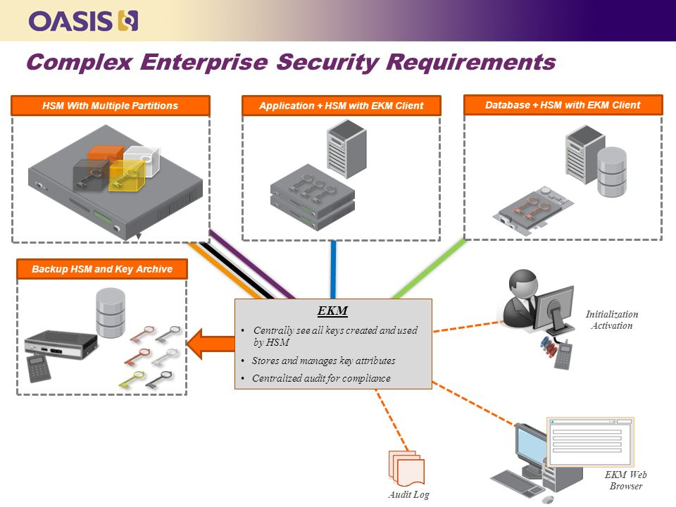 Complex Enterprise Security Requirements