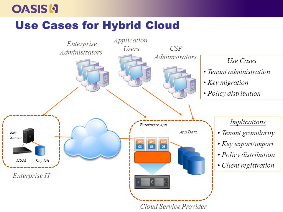 Use Cases for Hybrid Cloud