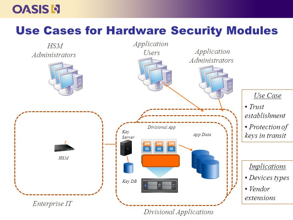 Use Cases for Hardware Security Modules