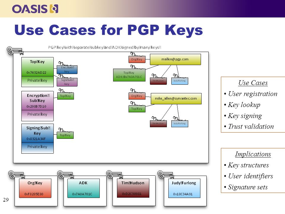 Use Cases for PGP Keys Use Cases User registration Key lookup