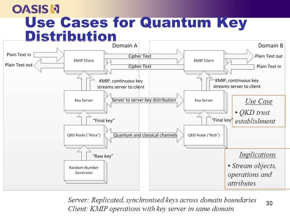 Use Cases for Quantum Key Distribution
