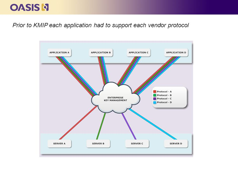 Prior to KMIP each application had to support each vendor protocol