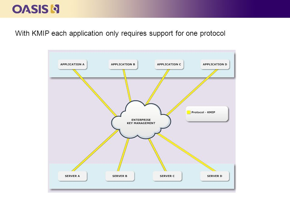 With KMIP each application only requires support for one protocol