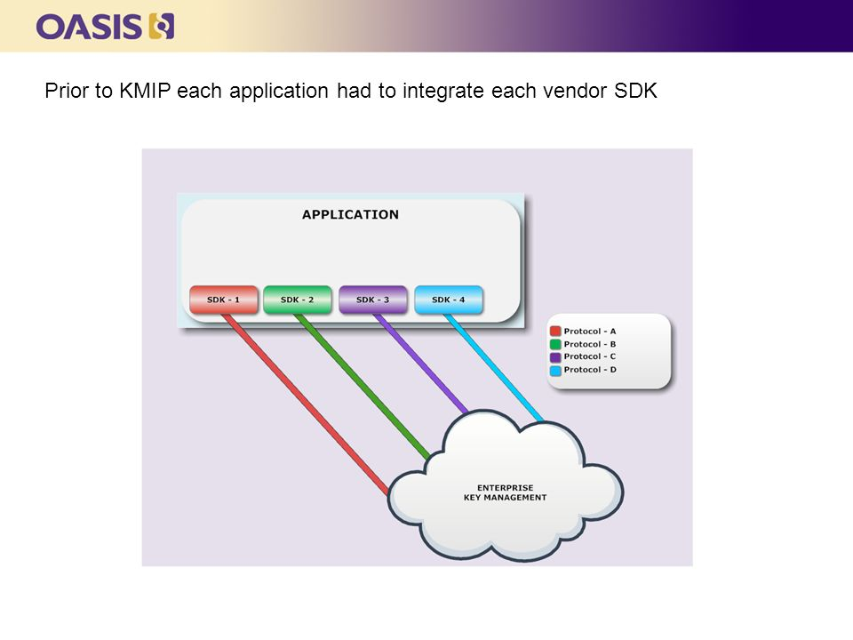 Prior to KMIP each application had to integrate each vendor SDK