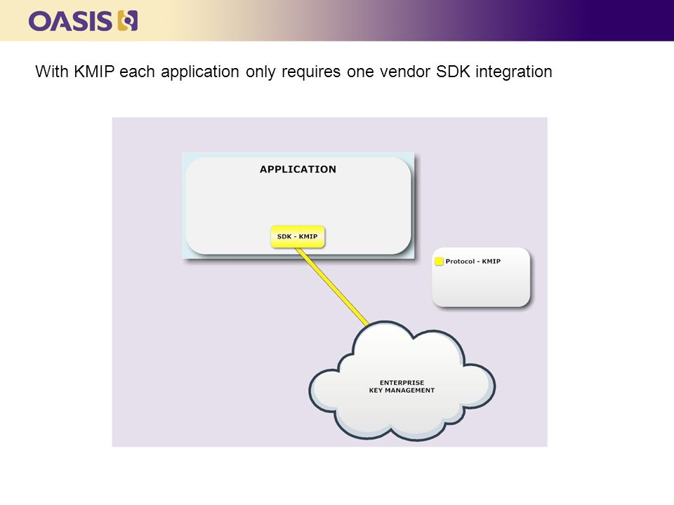 With KMIP each application only requires one vendor SDK integration