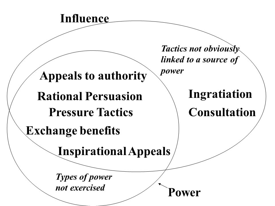 "influence tactics silent authority Leadership requires moving people from point a to point b how effectively a leader uses ""hard"" or ""soft"" influence tactics determines how well."
