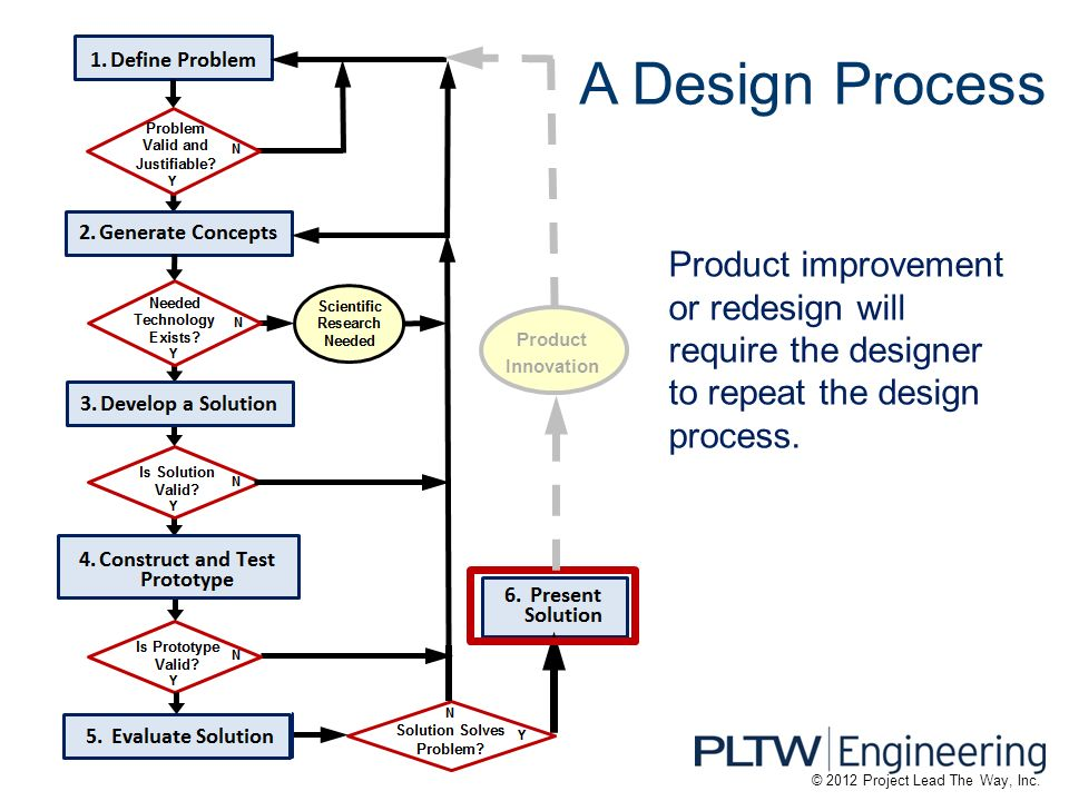 Classroom Design Process ~ A design process introduction to engineering ppt