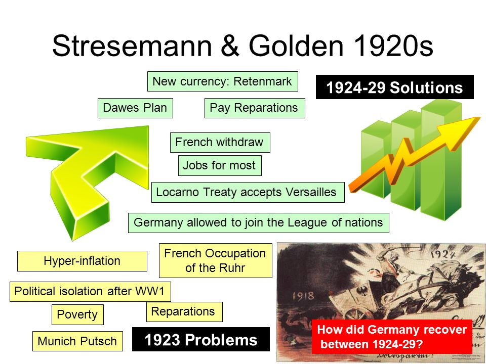 treaty of versailles created political discontent and economic chaos in germany The treaty of versailles was intended to be a peace agreement between the allies and versailles created political discontent and economic chaos 1in germany the peace treaty of versailles represented the results of hostility and revenge and opened the door for a dictator and world war ii.