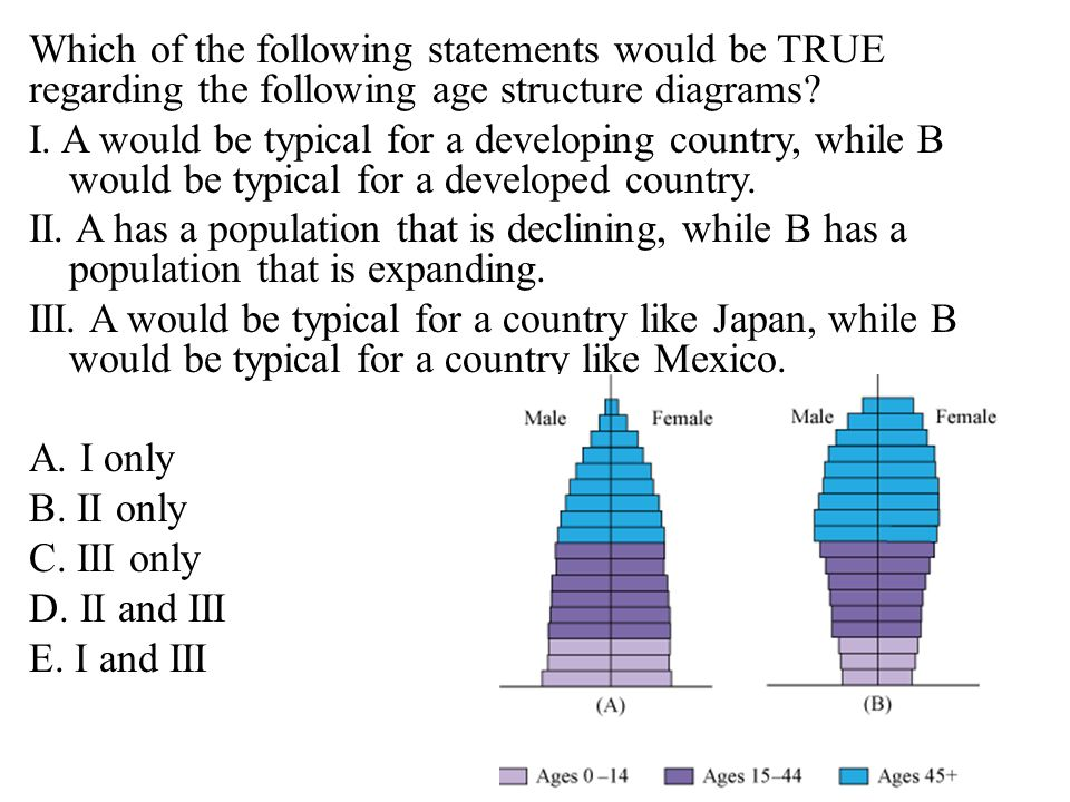 Which of the following statements would be TRUE regarding the following age structure diagrams.
