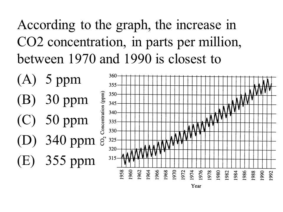 According to the graph, the increase in CO2 concentration, in parts per million, between 1970 and 1990 is closest to
