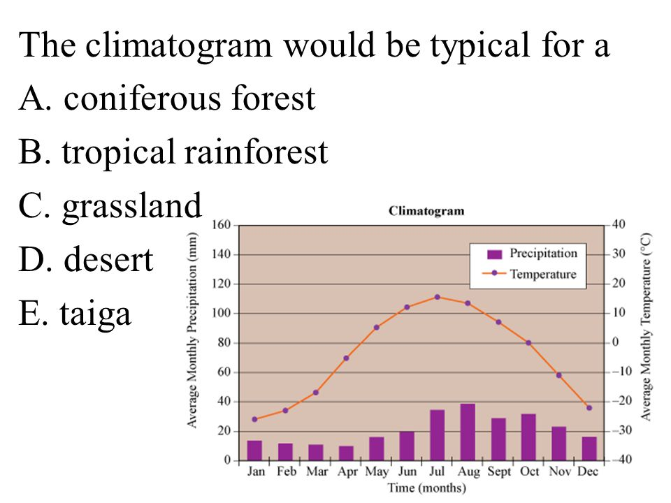 The climatogram would be typical for a A. coniferous forest B