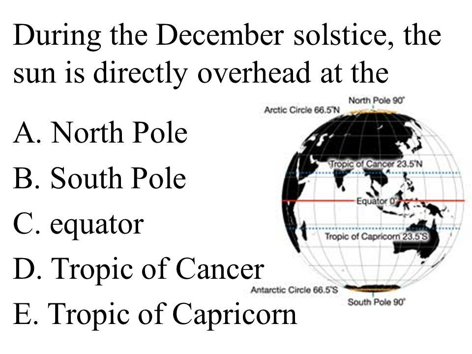 During the December solstice, the sun is directly overhead at the A